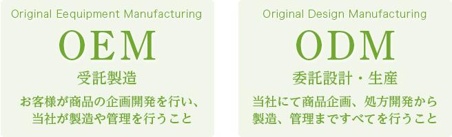 OEM:お客様が商品の企画開発を行い、当社が製造や管理を行うこと/ODM:当社にて商品企画、処方開発から製造、管理まですべてを行うこと