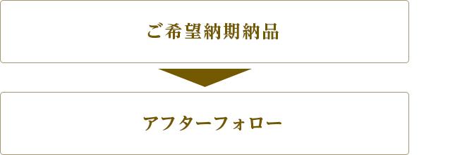 7.ご希望納期納品  8.アフターフォロー